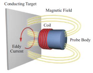 Eddy current position sensor