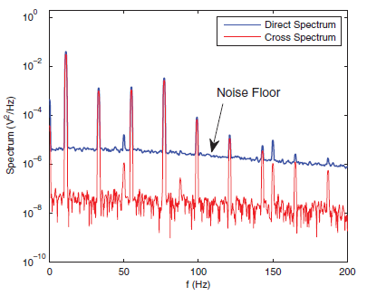 Recovering the spectrum of a low level signal from two noisy measurements using the cross power spectral density