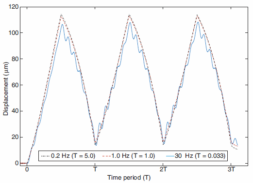 A Simplified Method For Discrete-Time Repetitive Control Using Model-Less FIR Filter Inversion