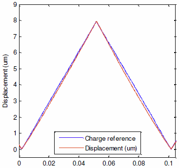 Precision charge drive with low frequency voltage feedback for linearization of piezoelectric hysteresis