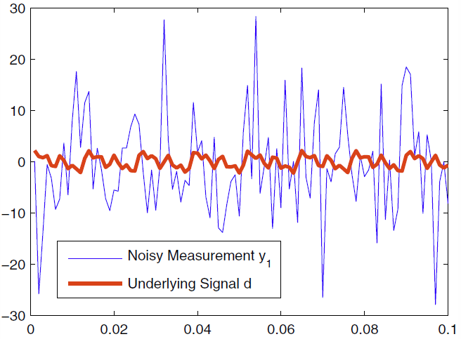 Spectral Estimation using Dual Sensors with Uncorrelated Noise