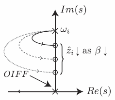 Optimal integral force feedback for active vibration control