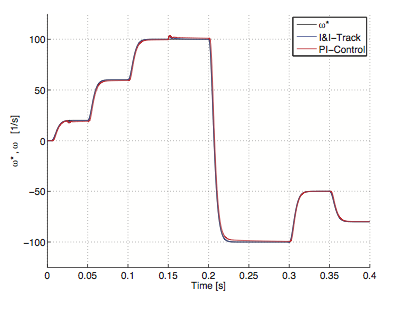 Robust speed tracking control of synchronous motors using immersion and invariance