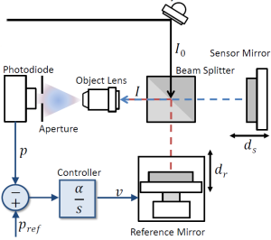 A Closed-Loop Phase-Locked Interferometer for Wide Bandwidth Position Sensing