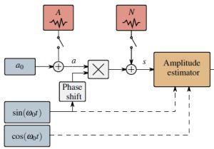 On Amplitude Estimation for High-Speed Atomic Force Microscopy (invited)