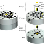 Design of an inertially counterbalanced Z-nanopositioner for high-speed atomic force microscopy