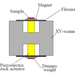 A Z-scanner design for high-speed scanning probe microscopy (Invited Paper)