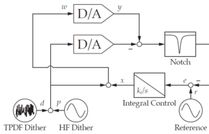 Improving DAC Resolution in Closed-Loop Control of Precision Mechatronic Systems Using Dithering