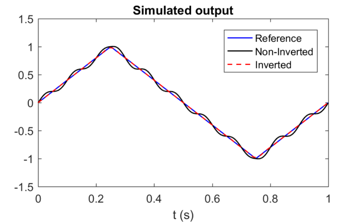Optimal Periodic Trajectories for Band-Limited Systems