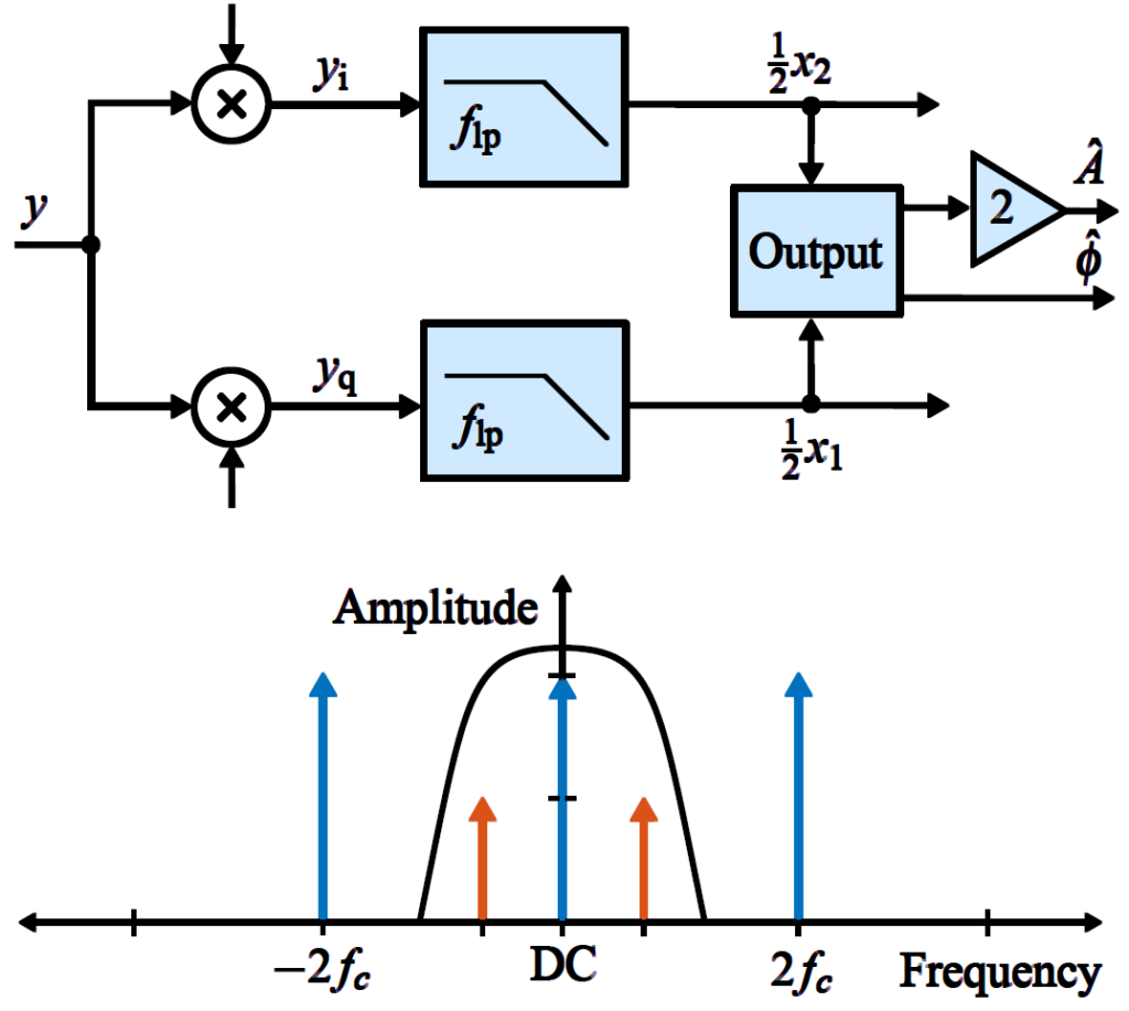 A Review of Demodulation Techniques for Amplitude Modulation Atomic Force Microscopy