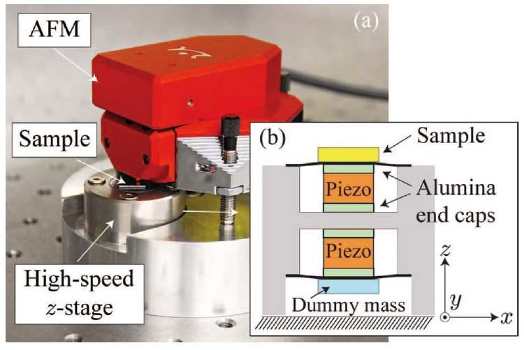 A compact ultra-fast vertical nanopositioner for improving SPM scan speed