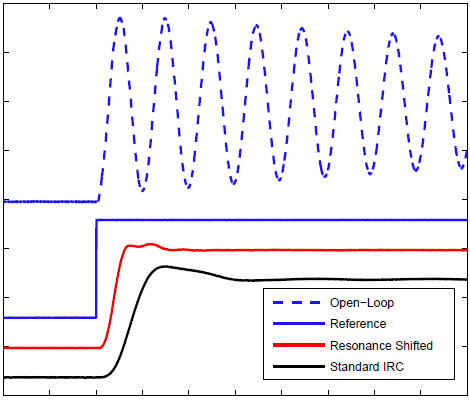 Resonance-shifting Integral Resonant Control for High-speed Nanopositioning