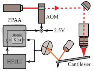 Model-based Q Factor Control for Photothermally Excited Microcantilevers