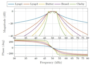 Generalized Lyapunov Demodulator for Amplitude and Phase Estimation by the Internal Model Principle