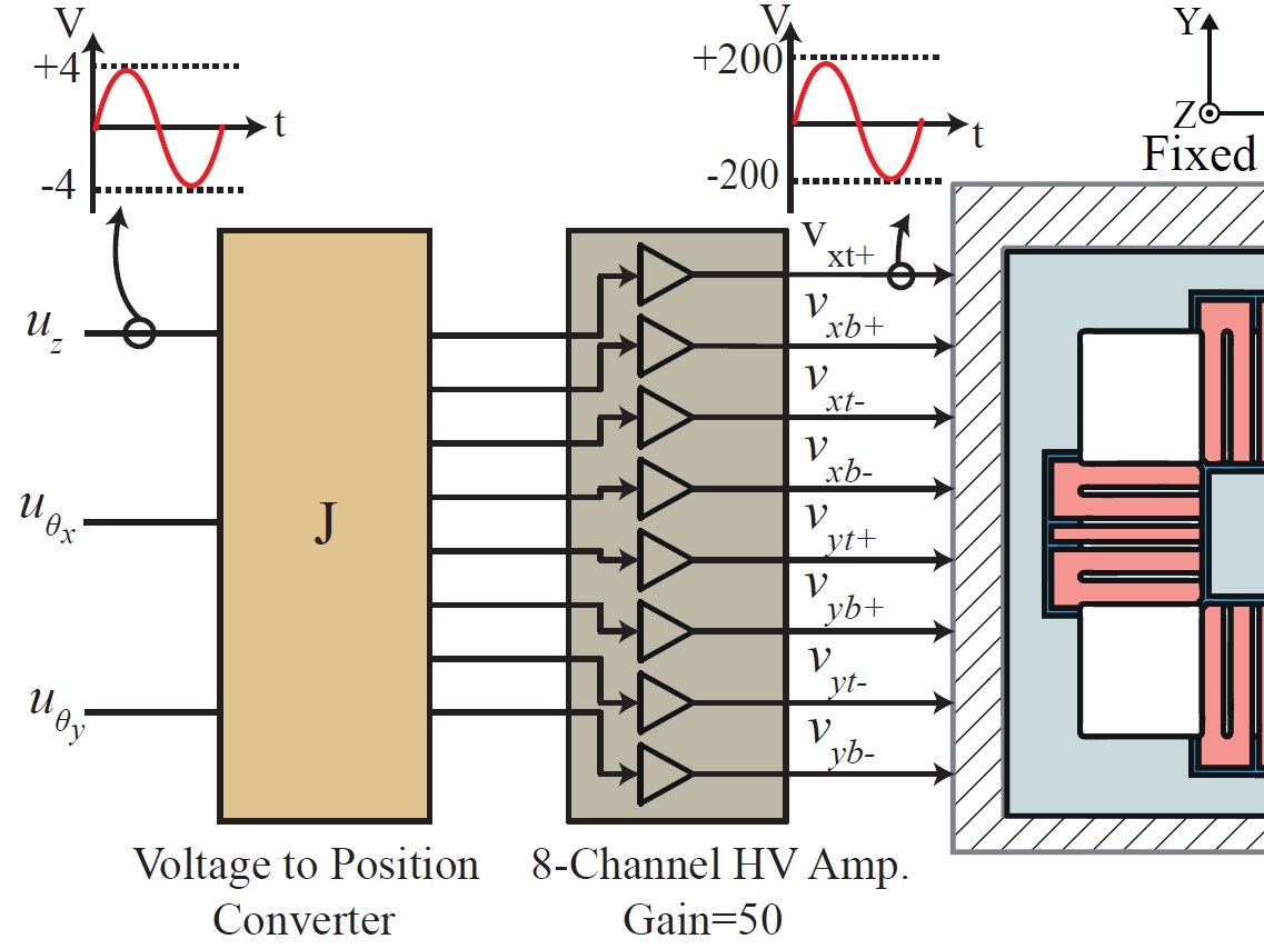 Multivariable Model-less Feedforward Control of a Monolithic Nanopositioning Stage With FIR Filter Inversion