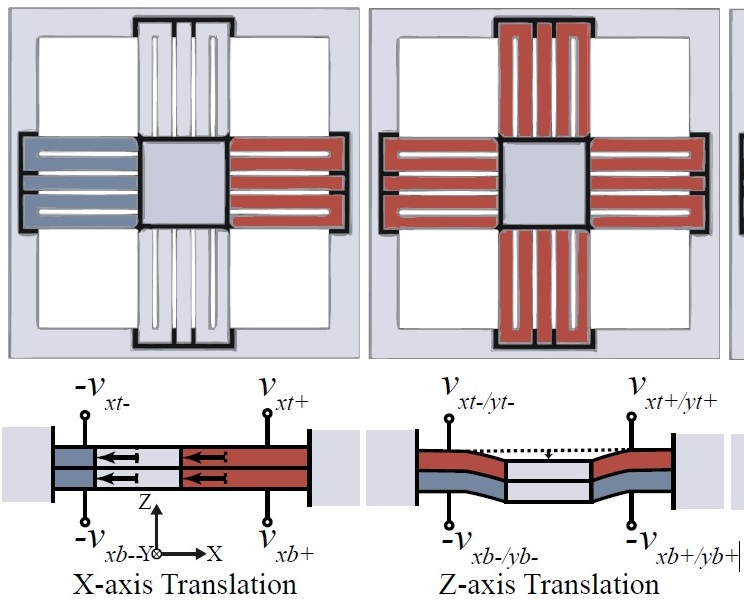 A Five-Axis Monolithic Nanopositioning Stage Constructed from a Bimorph Piezoelectric Sheet