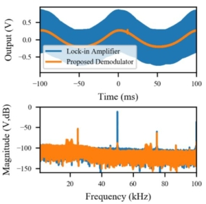 Design and Analysis of Low-Distortion Demodulators for Modulated Sensors