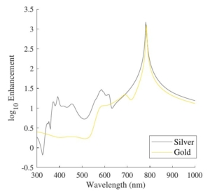 Resolution and Enhancement of Probes for Tip Enhanced Raman Spectroscopy