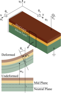 An optimization framework for the design of piezoelectric AFM cantilevers