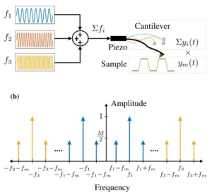 A review of demodulation techniques for multifrequency atomic force microscopy