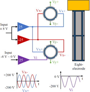 Electrode Configurations for Piezoelectric Tube Actuators With Improved Scan Range and Reduced Cross-Coupling