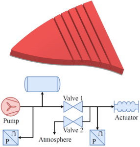 Design and Control of Pneumatic Systems for Soft Robotics: a Simulation Approach